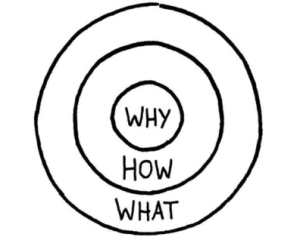 Simon Sinek - Why How What - Marketing Her Way