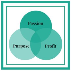 3 P's of Entrepreneurship - Passion, Purpose and Profit